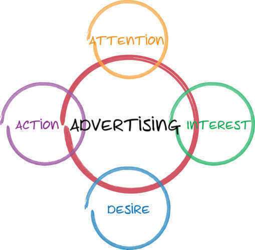Advertising Techniques - Business | Laws.com