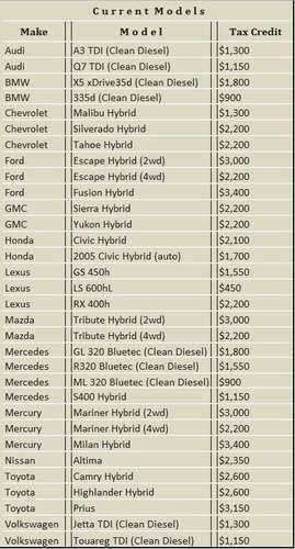 Hybrid Car Tax Credit Jpg
